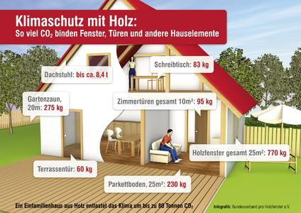 Grafik Klimaschutz mit Holz © HolzProKlima/Bundesverband pro Holzfenster e.V.