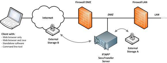 Sicherer Datentransfer mit FTAPI