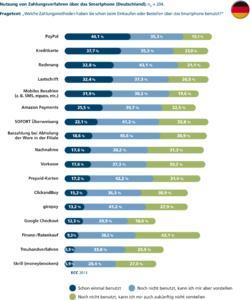 IZV11 Studie Abb Nutzung Zahlungsverfahren ueber Smartphone