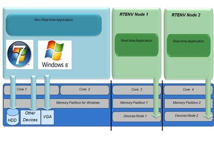 Windows real-time Architecture - multiple real-time nodes