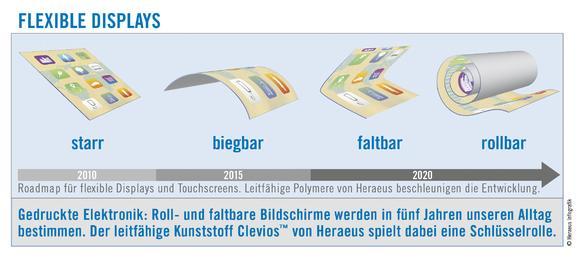 Grafik Flexible Displays / Foto: ITRI/Heraeus