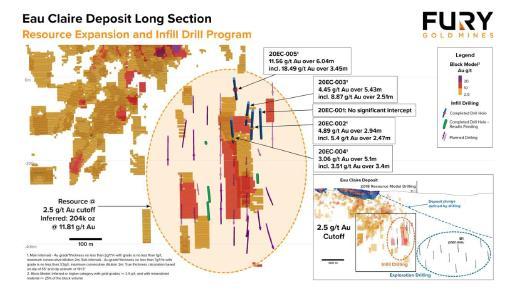 Abbildung 1: Langer Schnitt der Lagerstätte Eau Claire, der das Ressourcenblockmodell und die Lage der Ressourcenerweiterungs- und Infill-Bohrlöcher zeigt