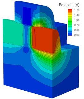 Typische Anwendung der Halbleitertechnologiesimulation: Potentialverteilung in ei-nem FinFET-Transistor mit einer Gatelänge von 25 Nanometern. FinFET-Transistoren sind neuartige Transistoren, die bessere elektrische Eigenschaften als konventionelle MOS-Transistoren bei kleineren Abmessungen aufweisen. Die Poten-tialverteilung wurde numerisch aus den gegebenen Spannungen an den Elektroden des Transistors berechnet (Abbildung: Fraunhofer IISB)