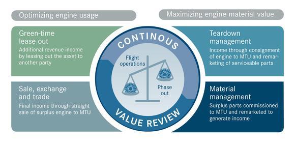 Grafik: MTU-Asset- & Material-Management