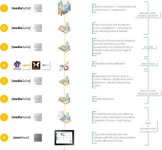 WAEM Workflow