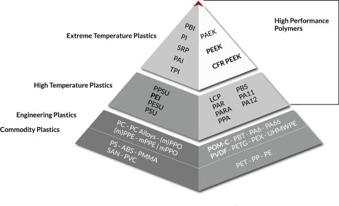 Figure 1: Pyramid of thermoplastics. The higher the polymer is, the higher its melting point