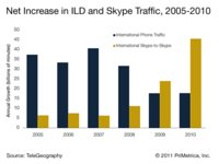 Net Increase in ILD and Skype Traffic, 2005-2010