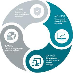 SOTI Mobile Device Management