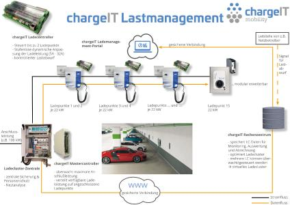 Lademanagement cargeIT mobility