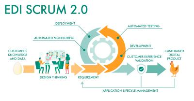 EDI SCRUM 2.0: How to Master the Chicken-Egg-Problem of Requirements Management