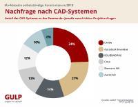 Nachfrage nach CAD-Tools in Konstruktionsprojekten