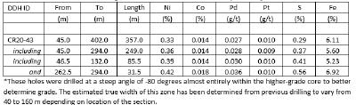 Table 1 – Main Zone Nickel – Drilling Results, Crawford Nickel Cobalt Sulphide Project, Ontario