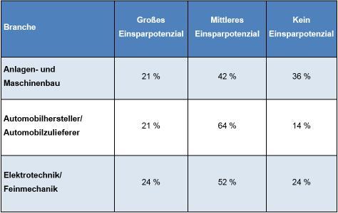 Tabelle 1: Einsparpotenziale nach Branchen