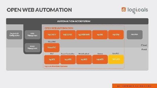 Web-basiertes Engineering mit OWA - Einfache Integration durch offene Architektur (Bild: logi.cals GmbH)