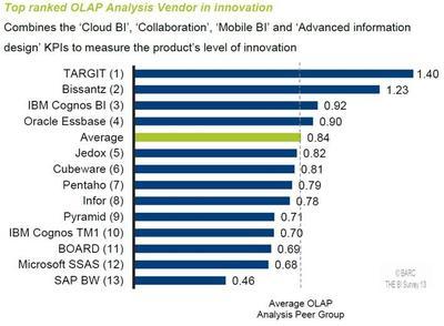 "Bestnoten für TARGIT im BARC BI Survey 2013, unter anderem in der Kategorie ""Innovation"""