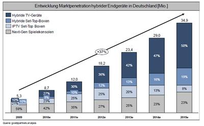 Abbildung 2: Entwicklung Absatz hybrider Endgeräte / Quelle: goetzpartners