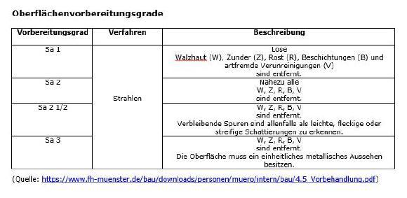 Oberflächenvorbereitungsgrade (Quelle: https://www.fh-muenster.de/bau/downloads/personen/muero/intern/bau/4.5_Vorbehandlung.pdf)