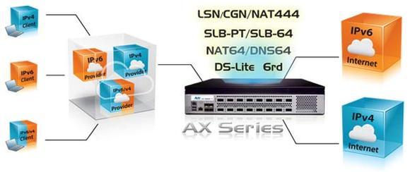 AX Serie von A10 unterstützt IPv6-Migration