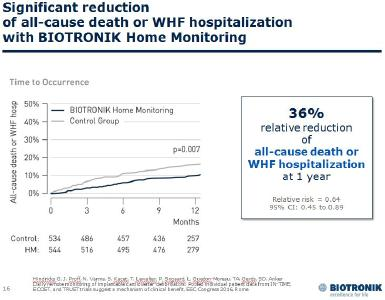 BIOTRONIK Home Monitoring Reduces All-Cause Mortality in ICD Patients