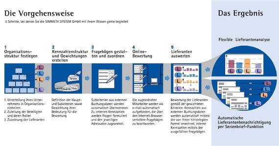 Die Vorgehensweise von sim@value® im Grafik-Schema.
