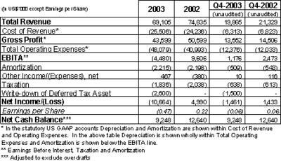 Scala Announces 2003 Results, Restates Historic US GAAP Financial Statements