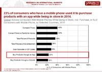 Global M-Commerce Sales Growth Outpaces Total B2C E-Commerce