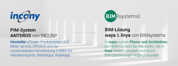 Schnittstelle zwischen PIM und BIM