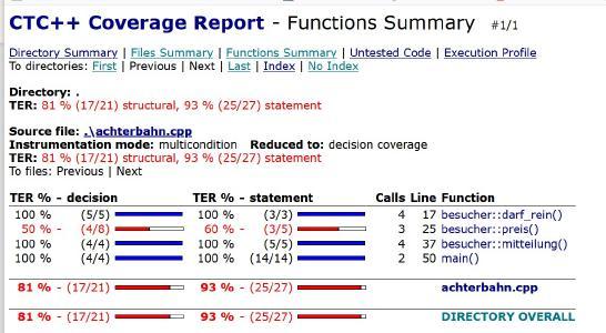 Der Code Coverage Analyser Testwell CTC++ bietet aussagekräftige Berichte zur Testabdeckung. Über das Directory Summary, Files Summary und Functions Summary werden alle Details der Code Coverage sichtbar.