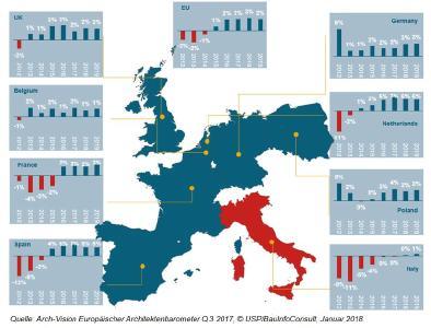 Arch-Vision-Prognose: europäisches Hochbauvolumen steigt 2019 um über 2 Prozent