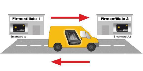 HS256S ermöglicht sicheren postalischen Datenversand