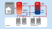 Washing and drying at reduced costs