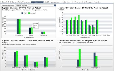 HP Financial Planning and Analysis (FPA): Reports aus FPA zeigen Plan-Soll-Vergleiche in verschiedenen Analysedimensionen