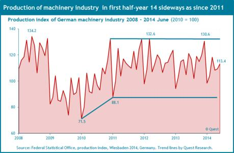 Production and sales of the German machinery industry 2008 - 2014 Q2