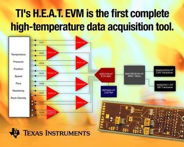 Evaluierungsmodul H.E.A.T. für hohe Temperaturen von TI beschleunigt den sicheren Test von Elektronik in rauen und heißen Umgebungen