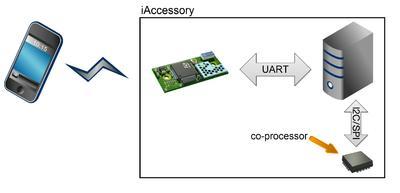 Das connectBlue Bluetooth Modul OBS411 unterstützt die Anbindung mit einem externen Apple Authentication Co-Prozessor der an dem Hauptprozessor via I2C oder SPI angebunden ist
