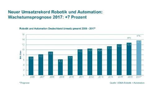 Grafik  neuer Umsatzrekord Robotik und Automation