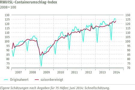 RWI/ISL-Containerumschlag-Index Juni 2014