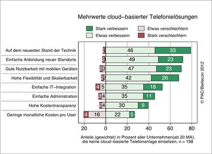 Mehrwerte cloud-basierter Telefonielösungen