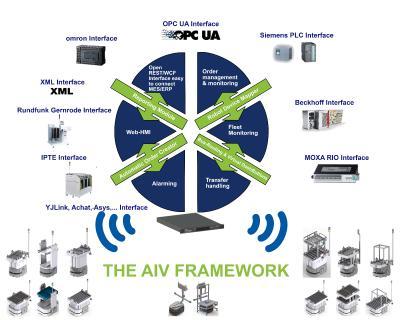 Die cts-eigene Middleware AIV-Framework ermöglicht den Aufbau und das Management selbst stark heterogener AIV/AMR-Flotten mit bis zu 100 Fahrzeugen und Robotern. AIV-Framework ermöglicht auch die Einbindung der AIVs/AMRs in Unternehmenssysteme wie MES oder ERP