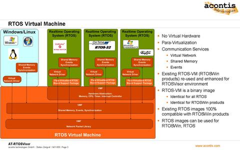 RTOS Virtual Machine