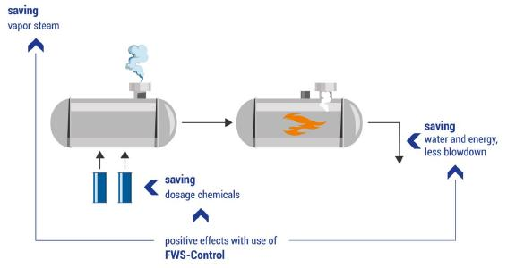 OFS GmbH offer the determination of energy savings of steam boiler systems via entering real parameters on their microsite