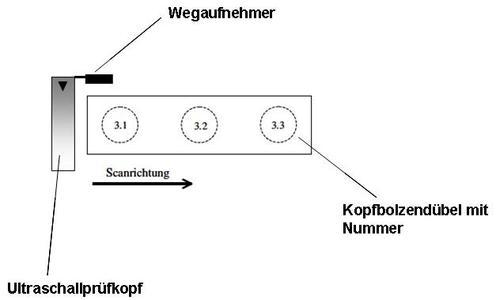 Schema Prüfteil/Prüfausrüstung