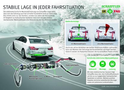 Infografik: Stabile Lage in jeder Fahrsituation, Foto: Schaeffler