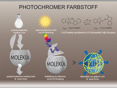 Bei ihren Arbeiten mit photochromen Farbstoffen nutzen die Hohensteiner Wissenschaftler die Effekte der subtraktiven Farbmischung aus. Grafik: Hohenstein Institute