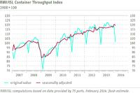 RWI/ISL Container Throughput Index: World trade strong despite drop in February