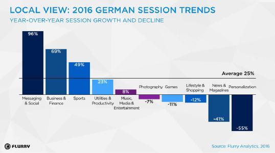 So nutzen die Deutschen ihre Smartphone-Apps