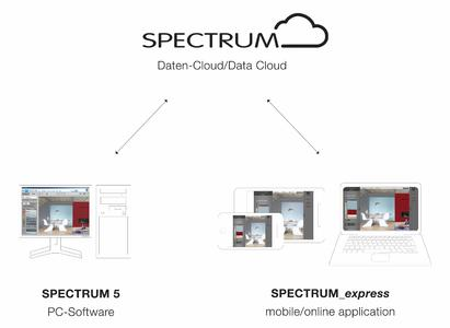 SPECTRUM_cloud: Vernetzung aller SPECTRUM-Anwendungen. Foto: Caparol Farben Lacke Bautenschutz