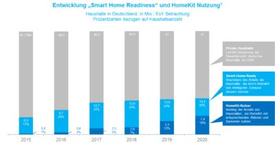 Apple HomeKit - Der neue disruptive Smart-Home-Ansatz