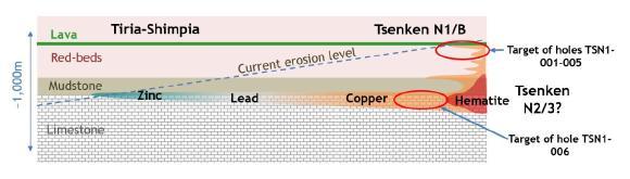 Abbildung 1. Vertikales Profil zur Veranschaulichung des Zielkonzepts für das aktuelle Bohrloch, TSN1-006. Das Ziel ist Kupfer in der gleichen sedimentären Einheit im Tsenken-Gebiet, die auch Zink-Silber im Tiria-Shimpia-Gebiet enthält. Dieses Ziel befindet sich in relativ geringer Tiefe auf einer geologischen Verwerfung, wie in Abbildung 2 dargestellt