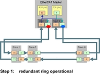 AT-EM EtherCAT Master Stack now supports hot-connect operation in redundant ring topologies.